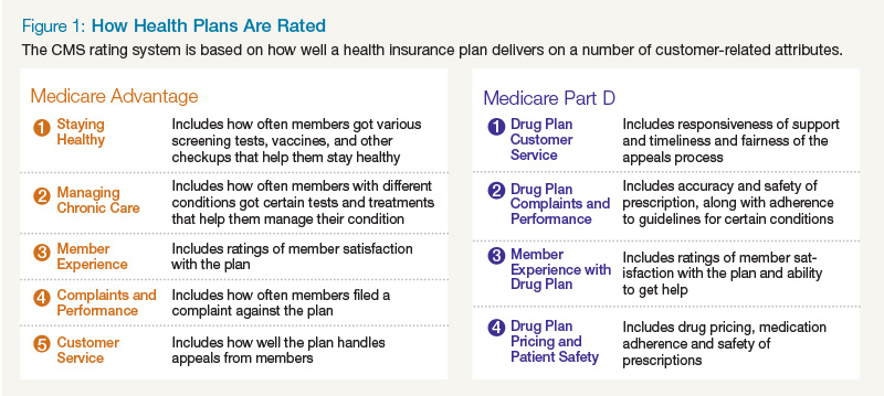 How Health Plans Are Rated