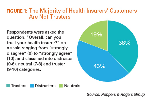 The Majority of Health Insurers' Customers Are Not Trustees
