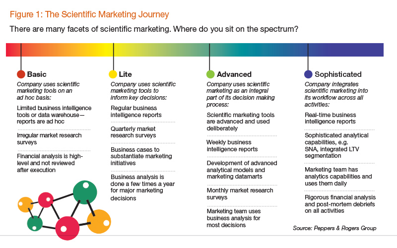 The Scientific Marketing Journey