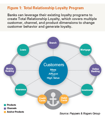 Total Relationship Loyalty Program