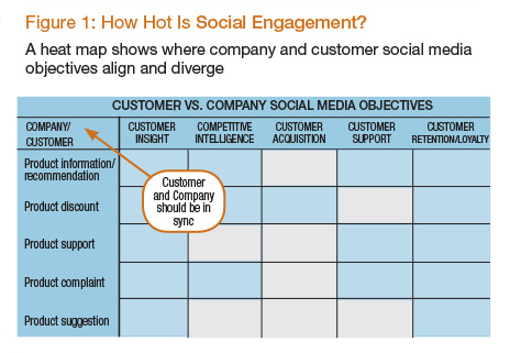 How Hot is Social Engagement