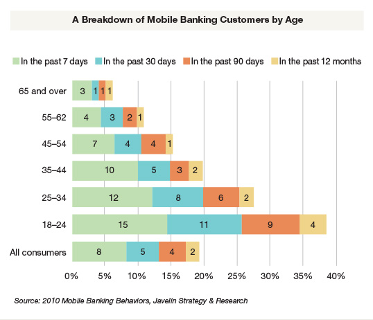 A Breakdown of Mobile Banking Customers by Age<br />