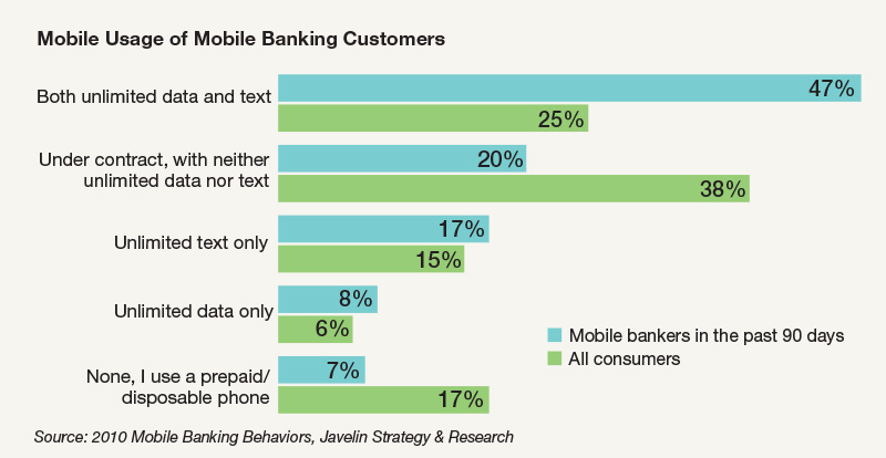 Mobile Usage of Mobile Banking Customers