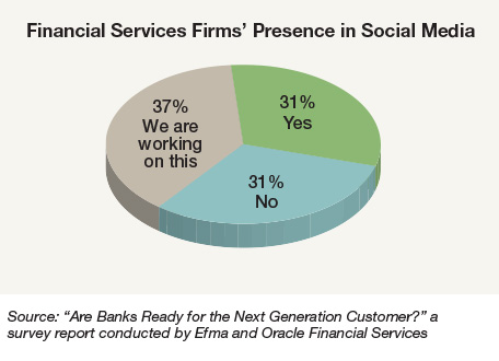 Social CRM in Financial Services