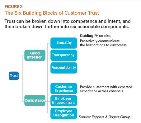 The Six Building Blocks of Customer Trust