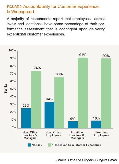 Accountability for Customer Experience is Widespread