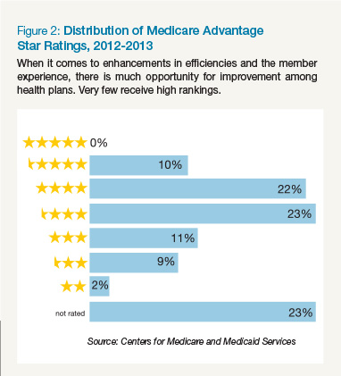 Distribution of Medicare Advantage Star Ratings