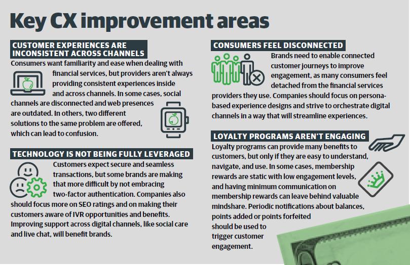 Key CX improvement areas
