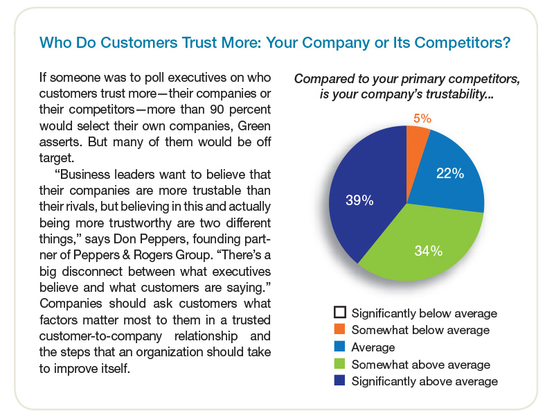 Who do your customers trust more?