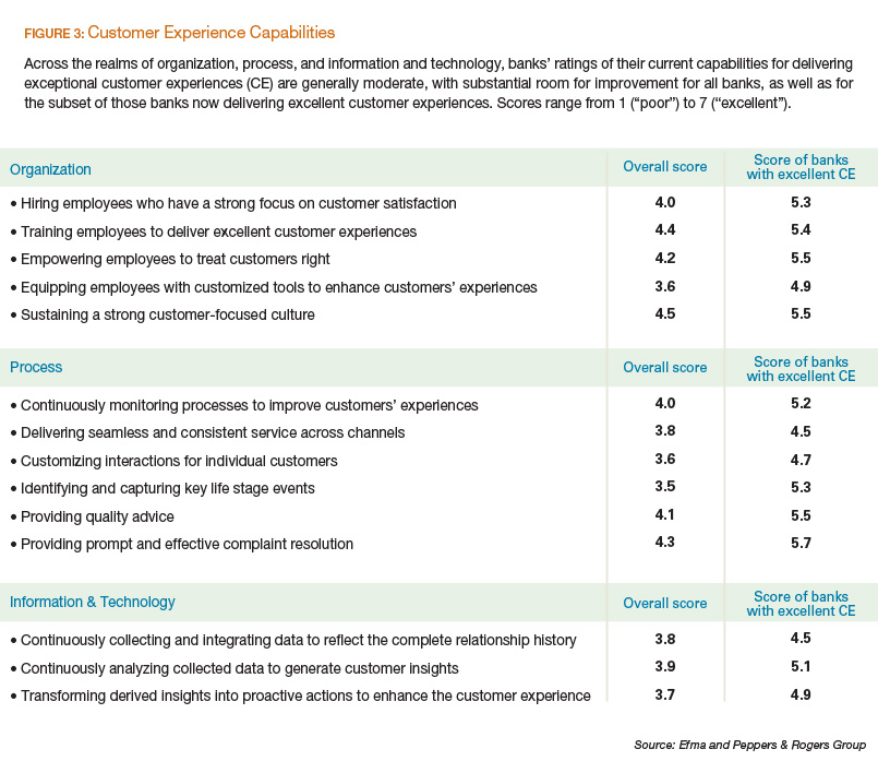 Customer Experience Capabilities