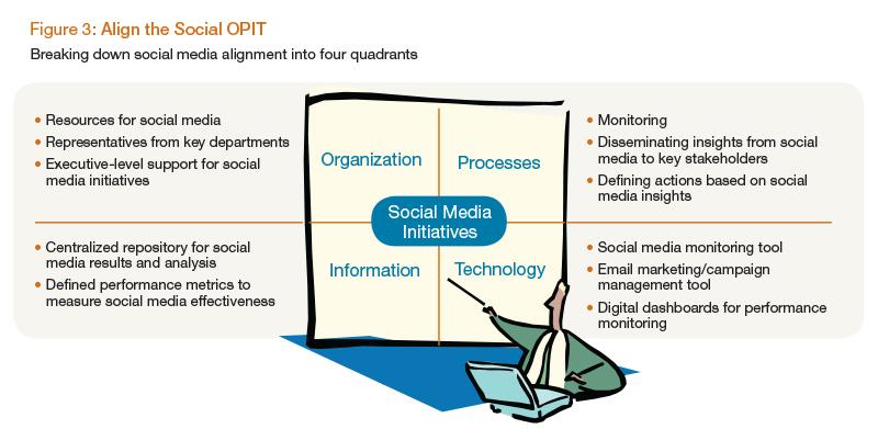 Align the Social OPIT