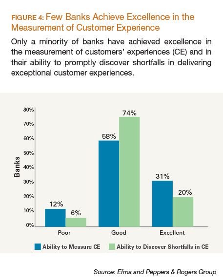 Few Banks Achieve Excellence in the Measurement of Customer Experience