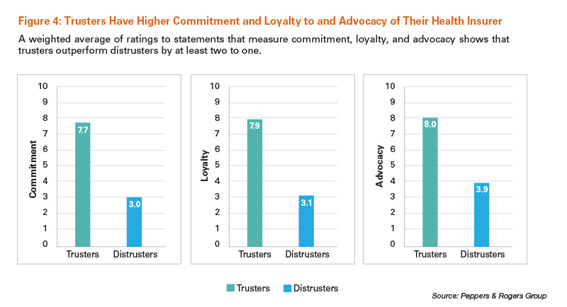 Trusters Have Higher Commitment and Loyalty to and Advocacy of Their Health Insurer
