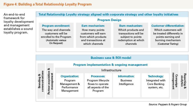 Building a Total Relationship Loyalty Program