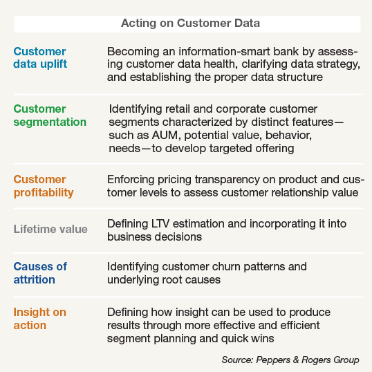 Acting on Customer Data
