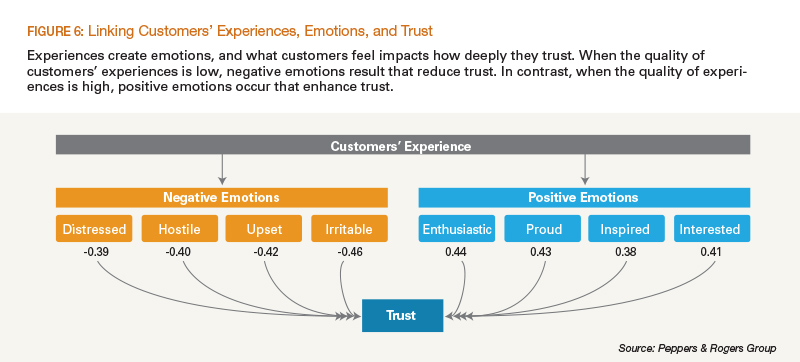 Linking Customers' Experiences, Emotions, and Trust