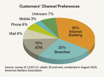 Customers' Channel Preferences
