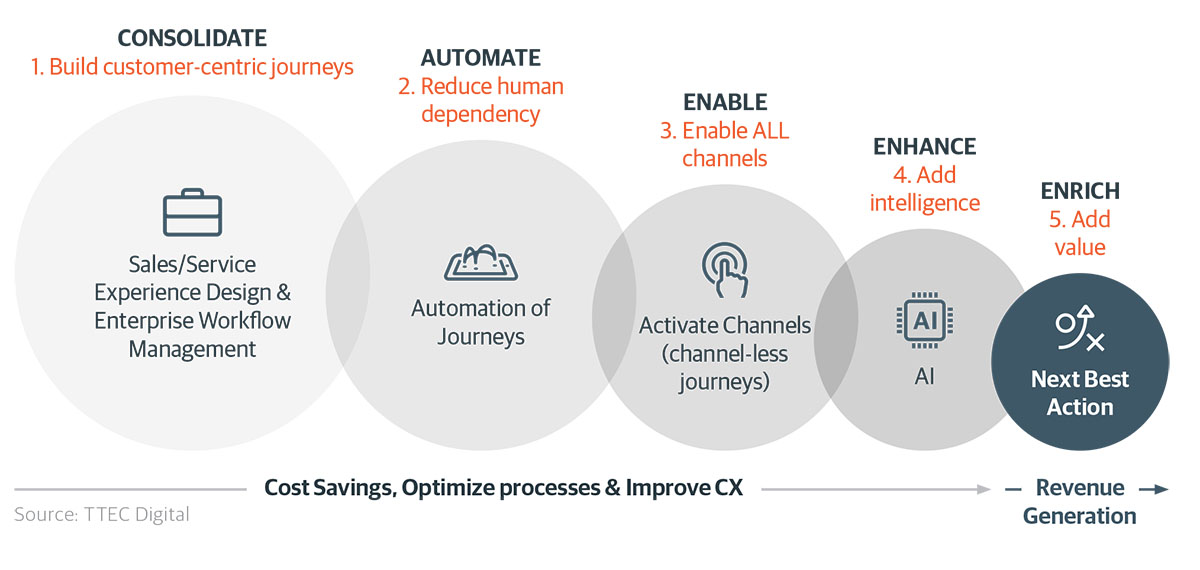 Outline of the five key steps to customer centric digital transformation