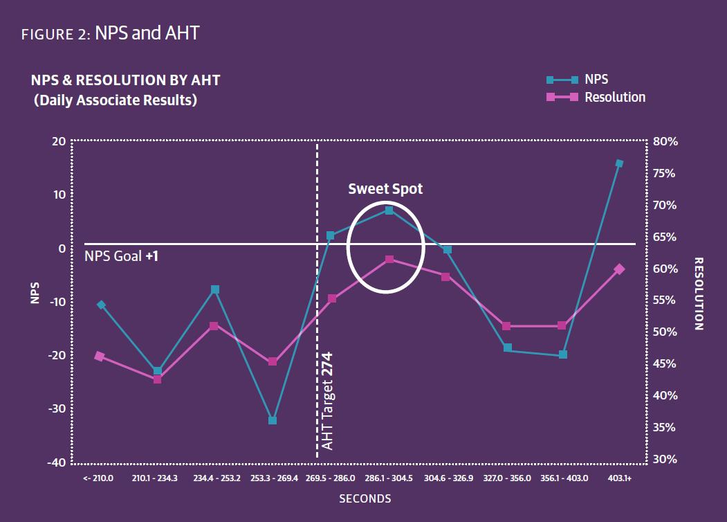 NPS and AHT