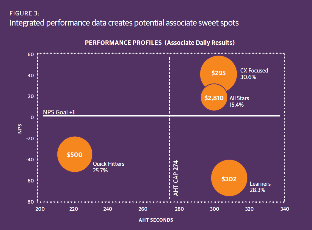 Integrated performance data creates potential associate sweet spots