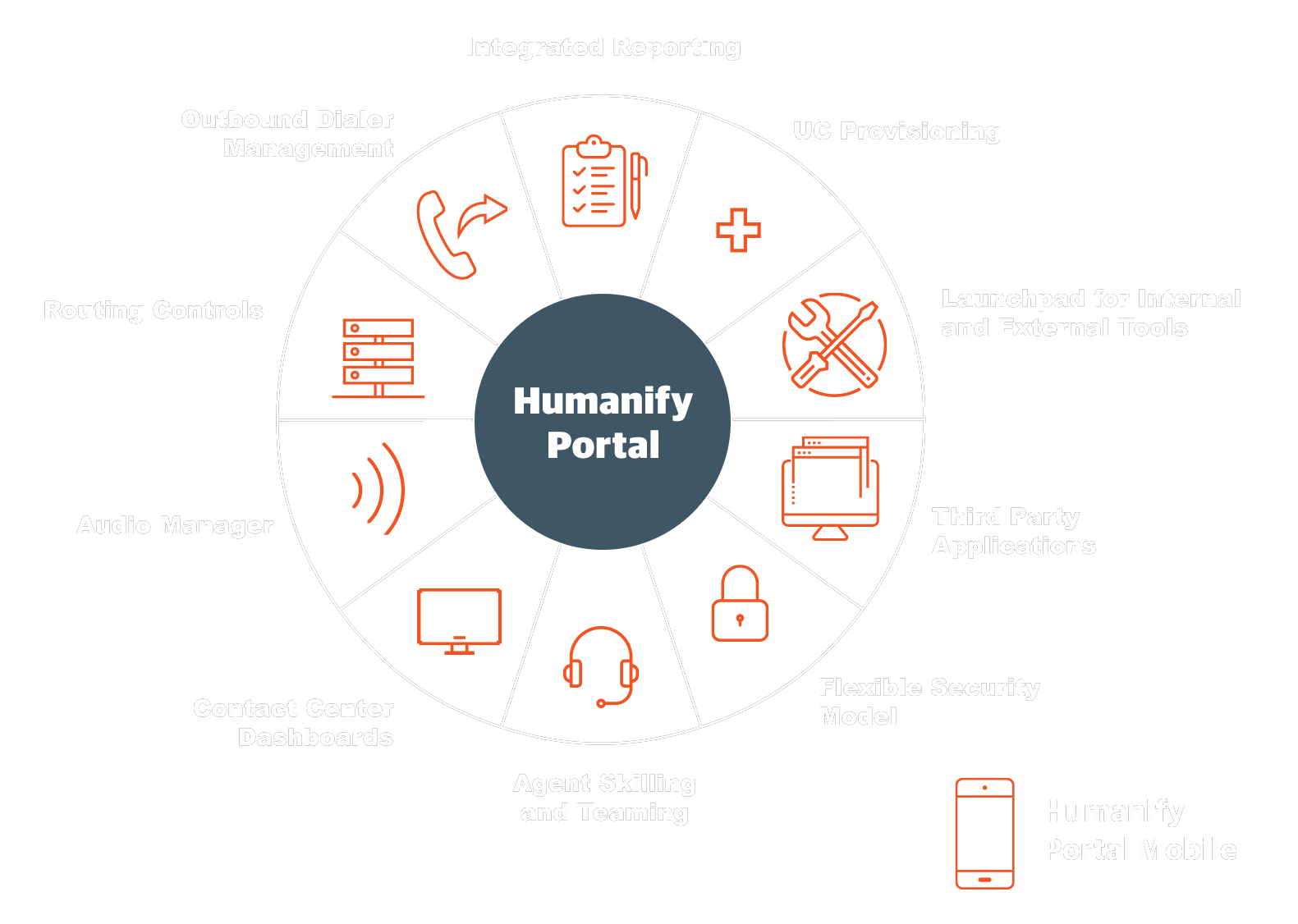 customer experience and suppor services features of Humanify Portal