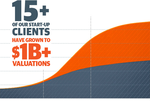 15+ clients have growtn to 1 billion dollar plus valuation