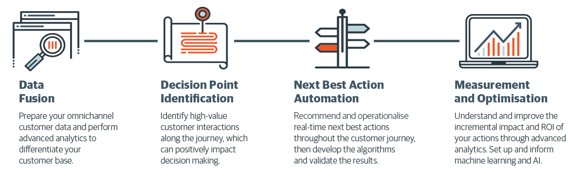 Our customer journey mapping consultants have outlined four necessities for a complete customer journey map