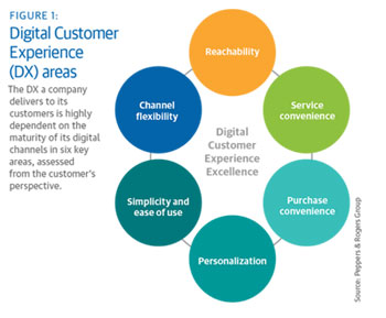 Delving Deeper Into Each Of The Six Areas A DX Maturity Spectrum Emerges To Show How Well Positioned Companys Digital Customer Experience Strategy