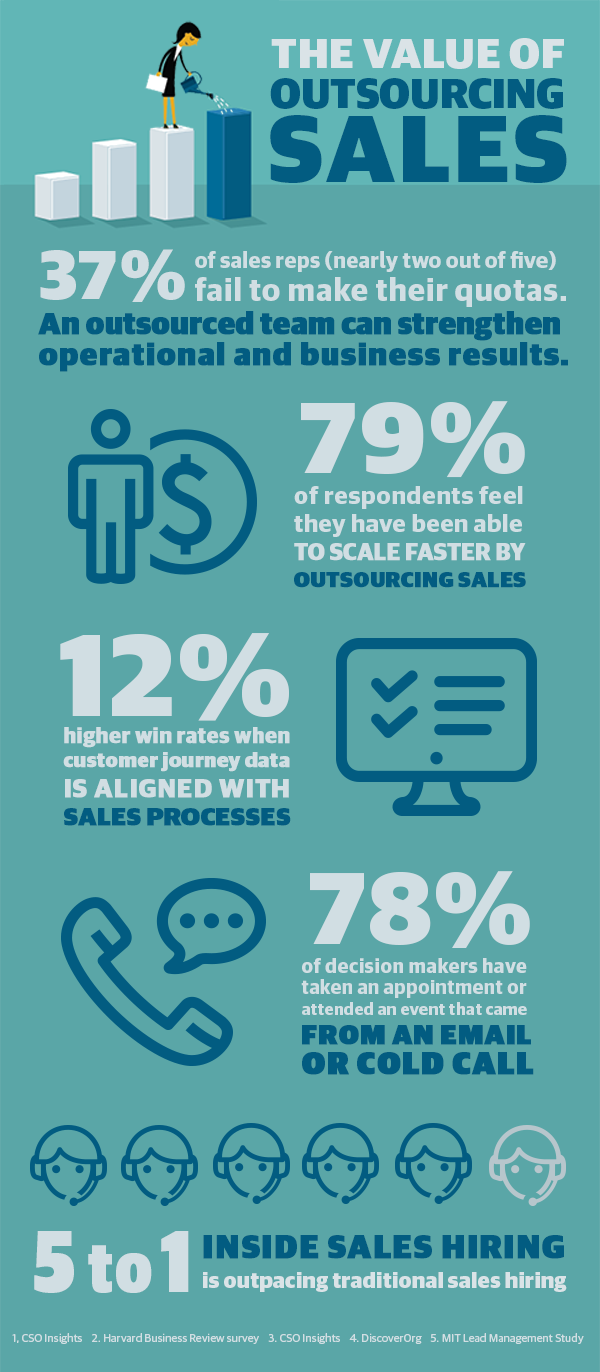 infographic with stats showing the benefits of outsourcing sales