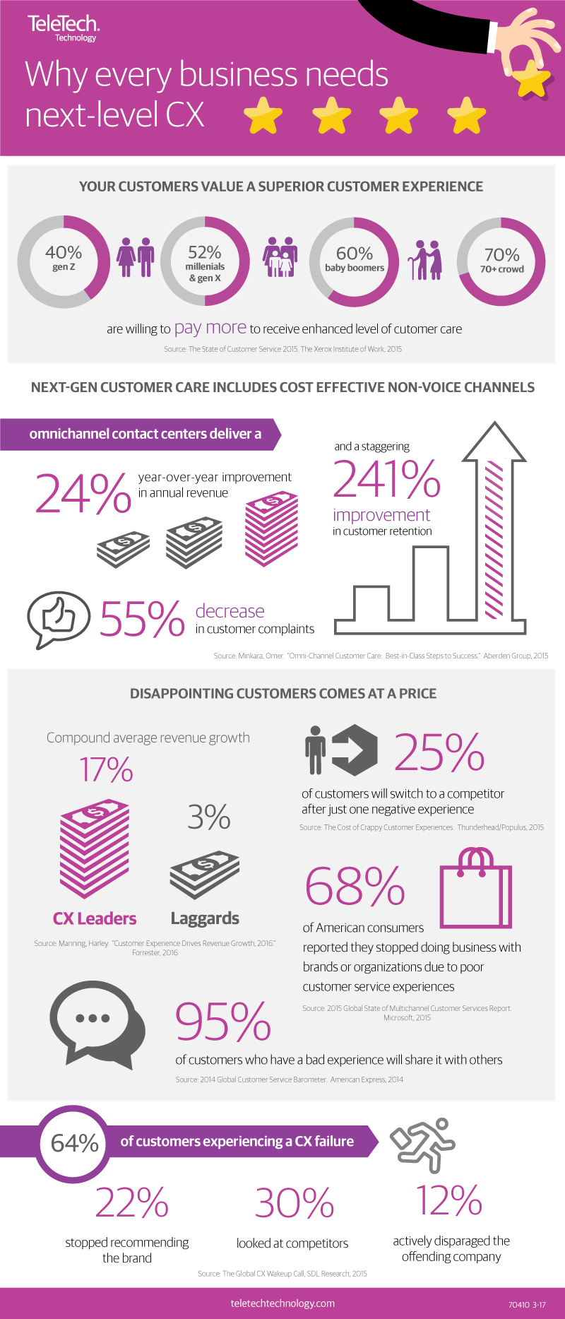 customer-centric culture infographic