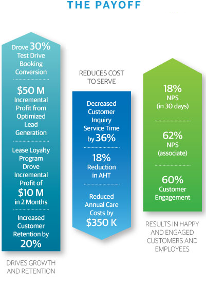 Automotive Customer Experience ROI