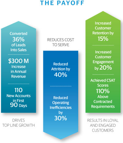 SMB Customer Experience ROI Infographic