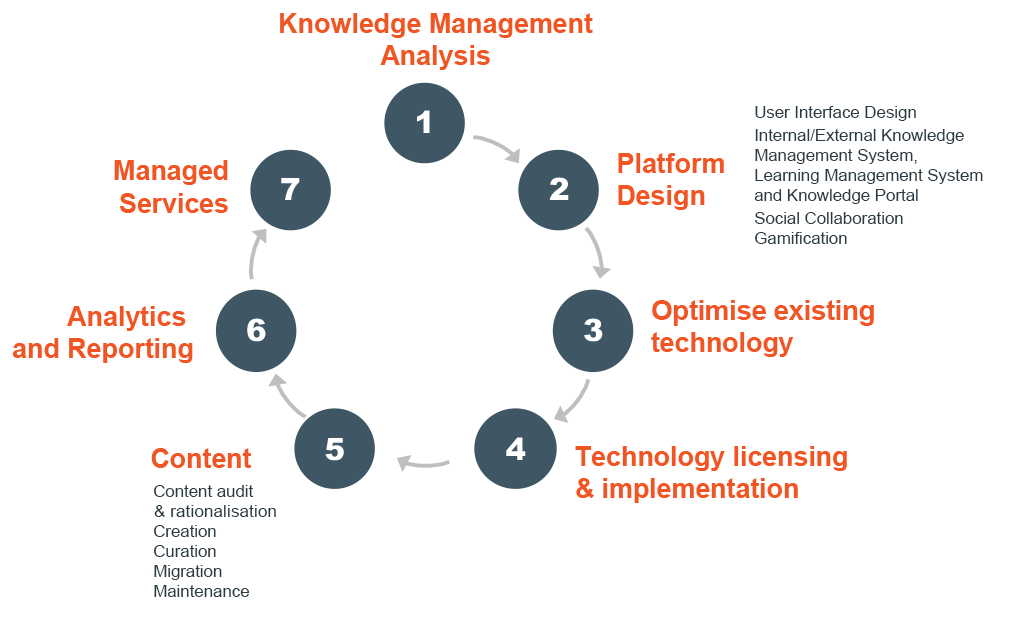 knowledge management system for knowledge transfer