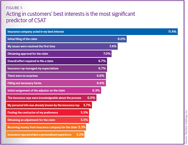 acting in customers' best interests is the most significant predictor of CSAT