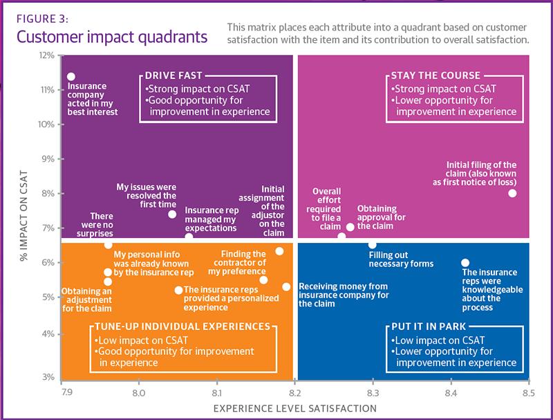 customer impact quadrants