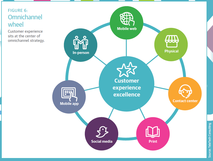 Many Companies Understand That They Need To Move Down The Path Toward Digital And Omnichannel Success Because Its What Their Customers Demand