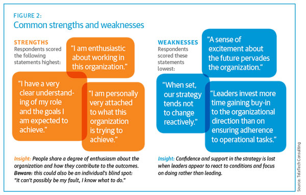 Accountability Takes a Back Seat in Successful Leadership | TTEC