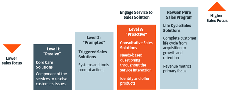 a service to sales approach increases sales opportunities