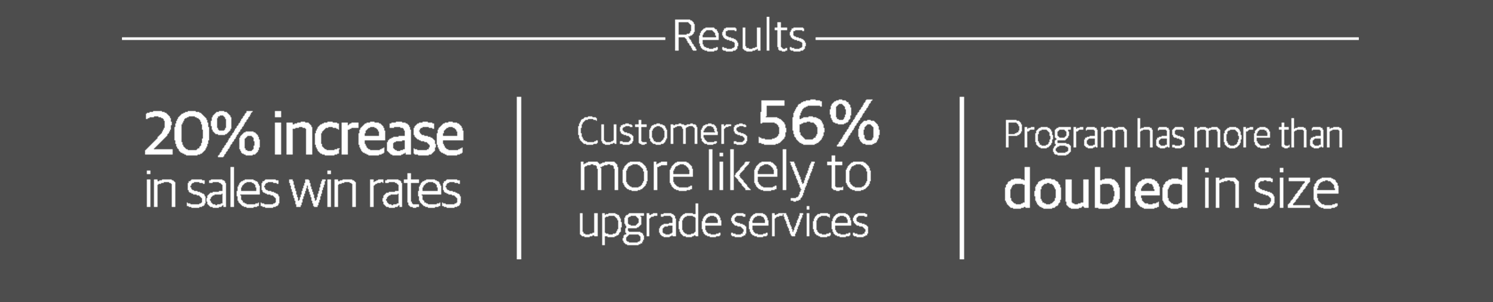 We helped our client create a new customer-retention program