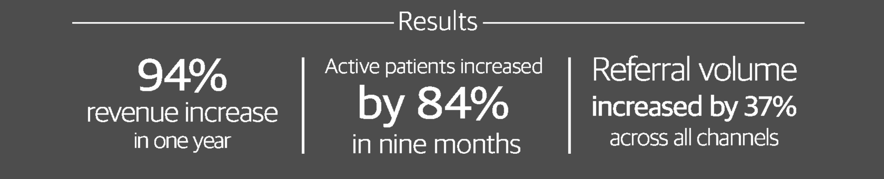 We helped provide an increase of patients to our clients customer base