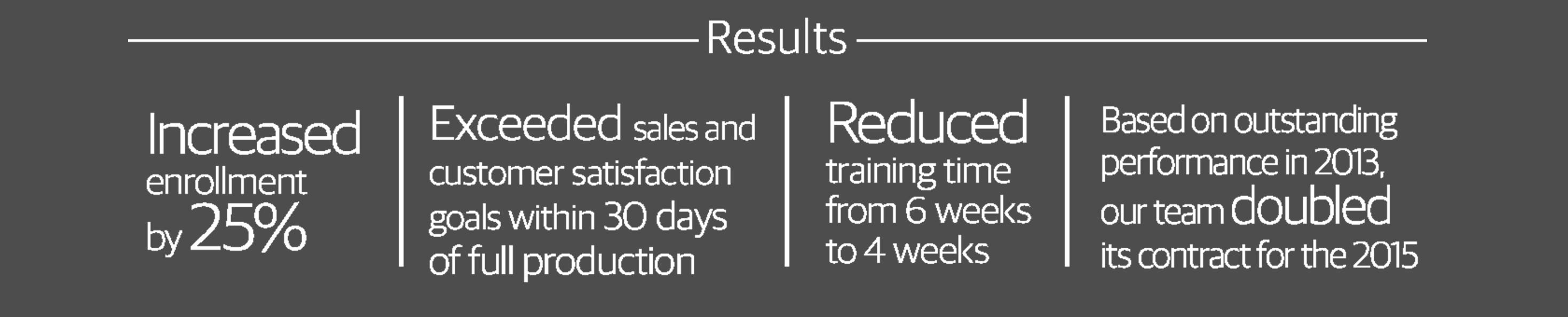 We deployd 500 associates to help our client achieve excellent member satisfaction