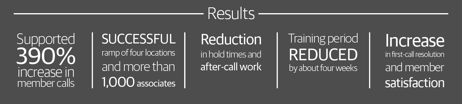 We supported a 390% increase in members calls