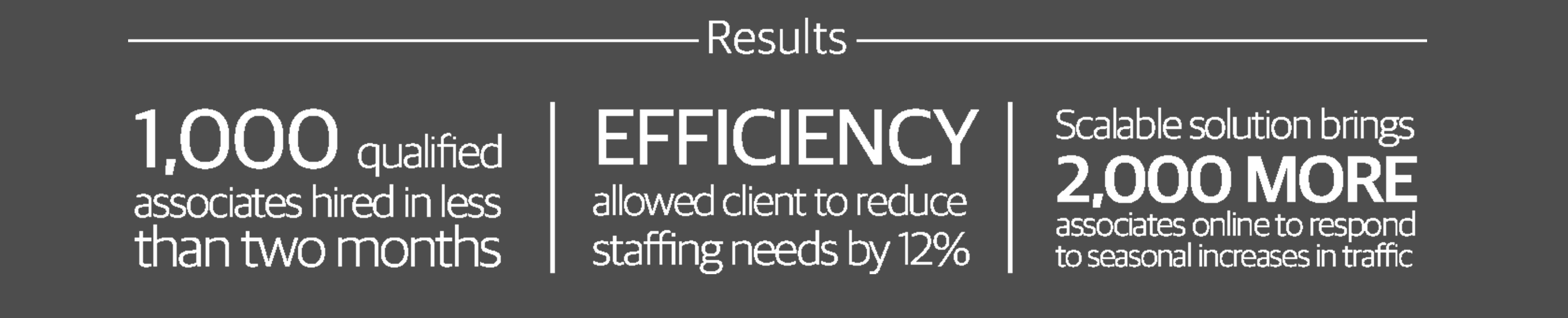 We used TeleTech@Home to help our client reduce staffing costs