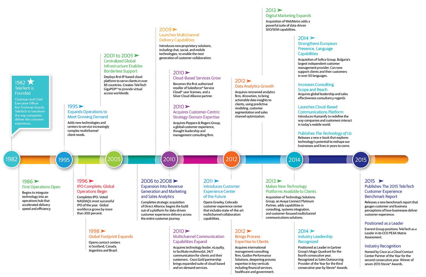 TeleTech customer experience company history