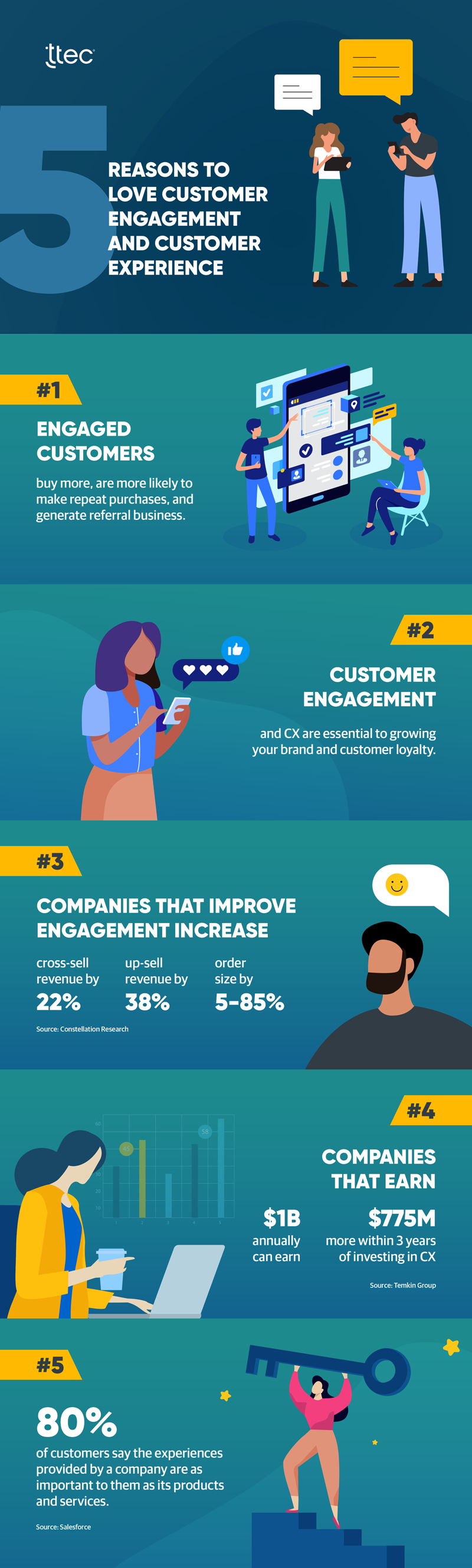 infographic comparing customer engagement vs customer experience