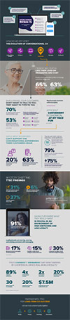 infographic showing results from our conversational messaging mystery shopping