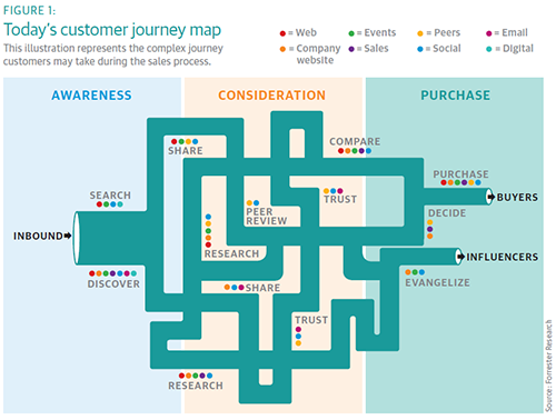 Don't Stop at Journey Maps | TTEC on sales process stages, sales management process, sales forecasting process, sales coaching process, sales lead generation process, sales strategic planning process, sales cycle process,