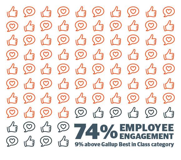 74% Employee Engagement mobile figure
